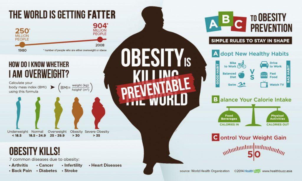 photo obesity